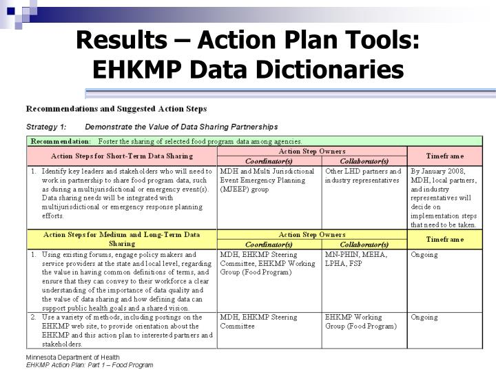 Results – Action Plan Tools:
