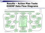 results action plan tools ehkmp data flow diagrams