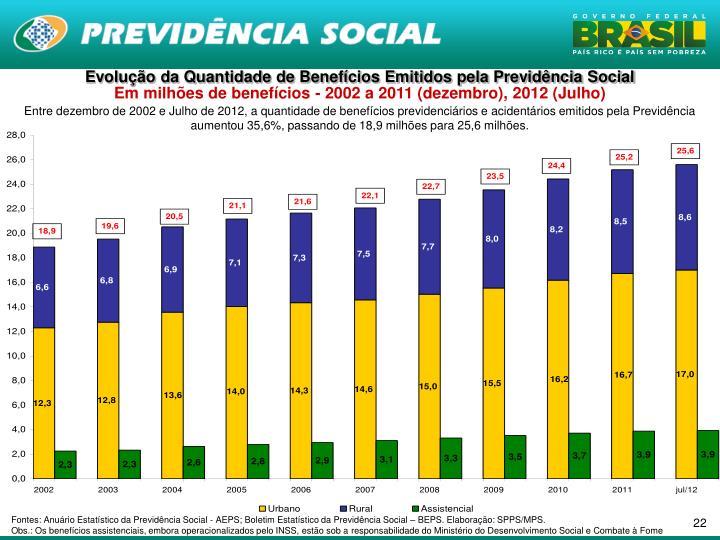 Evolução da Quantidade de Benefícios Emitidos pela Previdência Social