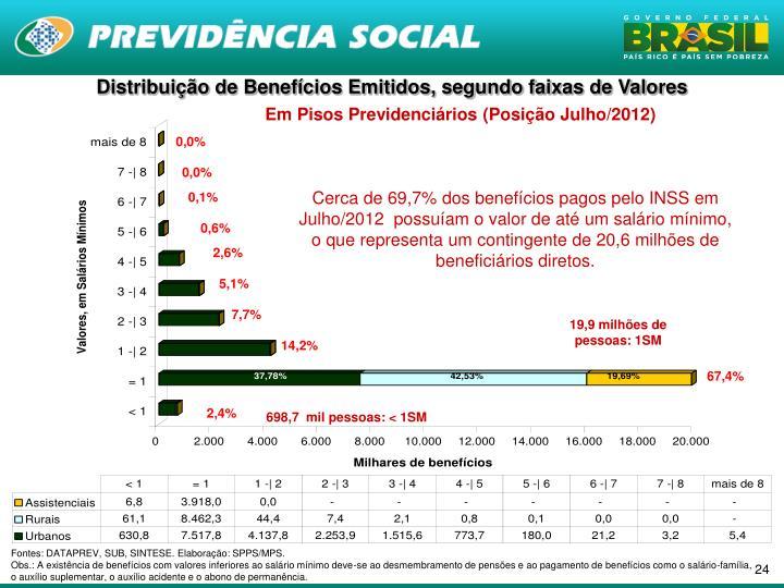 Distribuição de Benefícios Emitidos, segundo faixas de Valores
