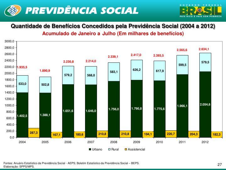 Quantidade de Benefícios Concedidos pela Previdência Social (2004 a 2012)