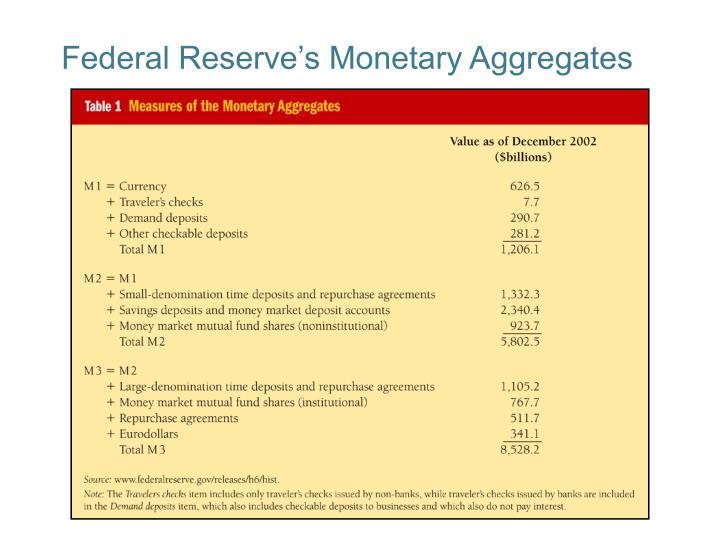 Federal Reserve's Monetary Aggregates