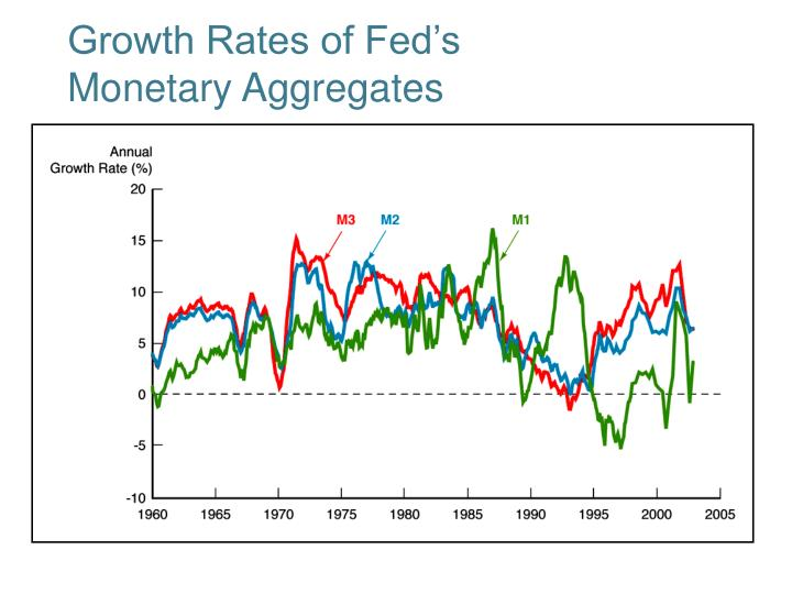 Growth rates of fed s monetary aggregates