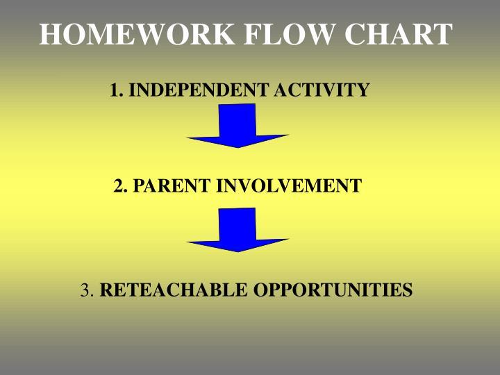 HOMEWORK FLOW CHART