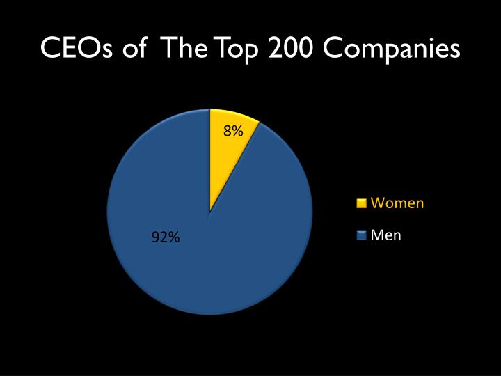 CEOs of  The Top 200 Companies