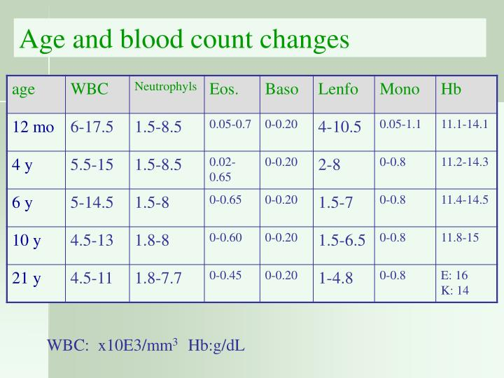 Age and blood count changes