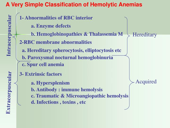 A Very Simple Classification of Hemolytic Anemias