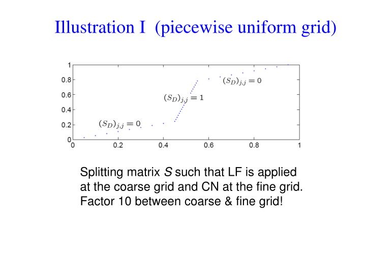 Illustration I  (piecewise uniform grid)