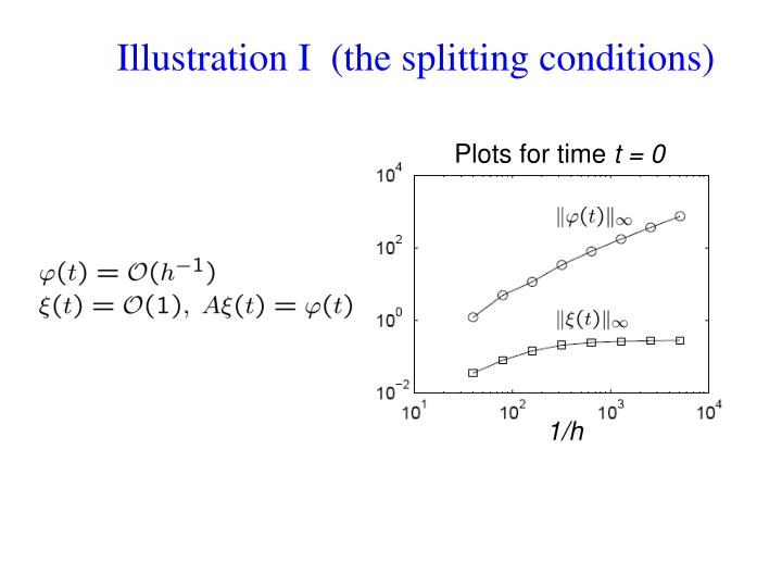 Illustration I  (the splitting conditions)