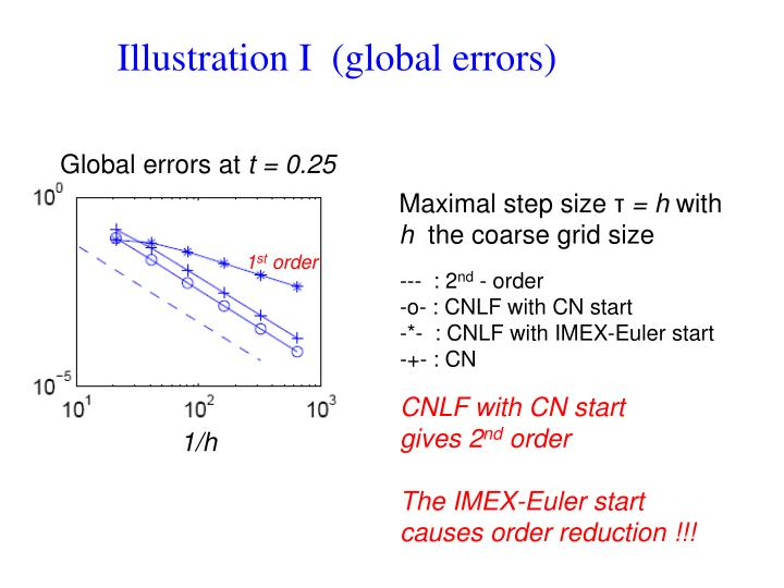 Illustration I  (global errors)