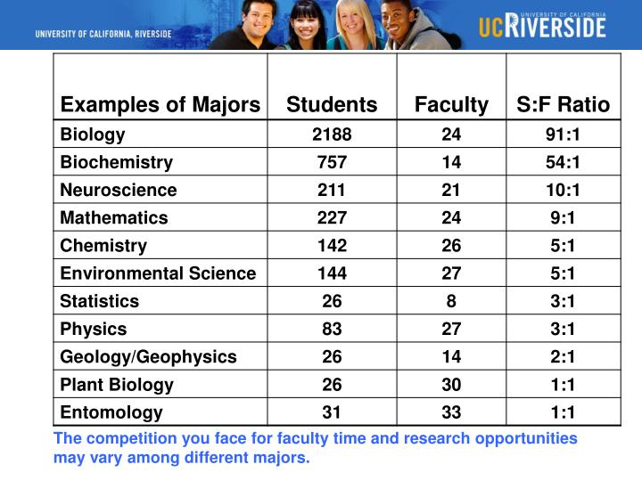 The competition you face for faculty time and research opportunities
