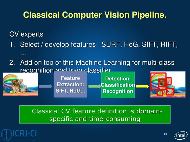 Classical Computer Vision Pipeline