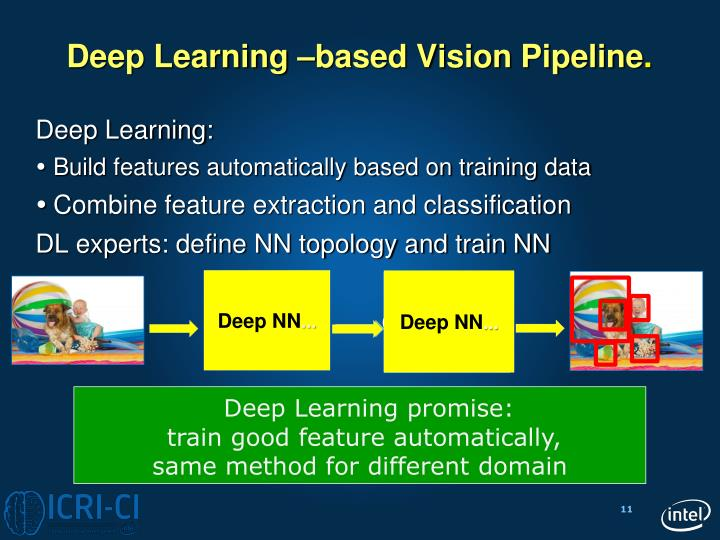Deep Learning –based Vision Pipeline