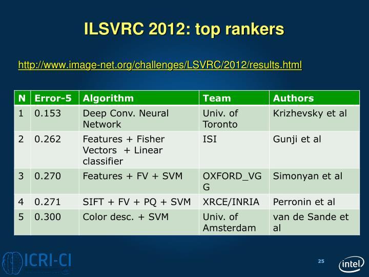 ILSVRC 2012: top rankers