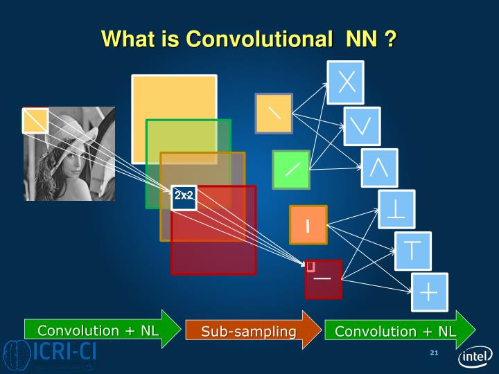 What is Convolutional  NN ?