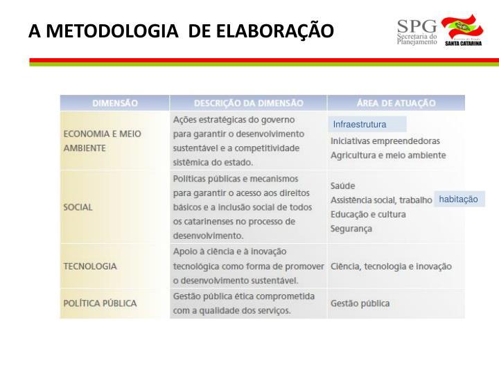 A METODOLOGIA  DE ELABORAÇÃO