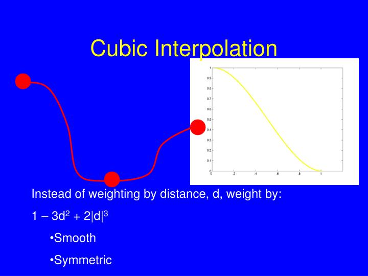 Cubic Interpolation