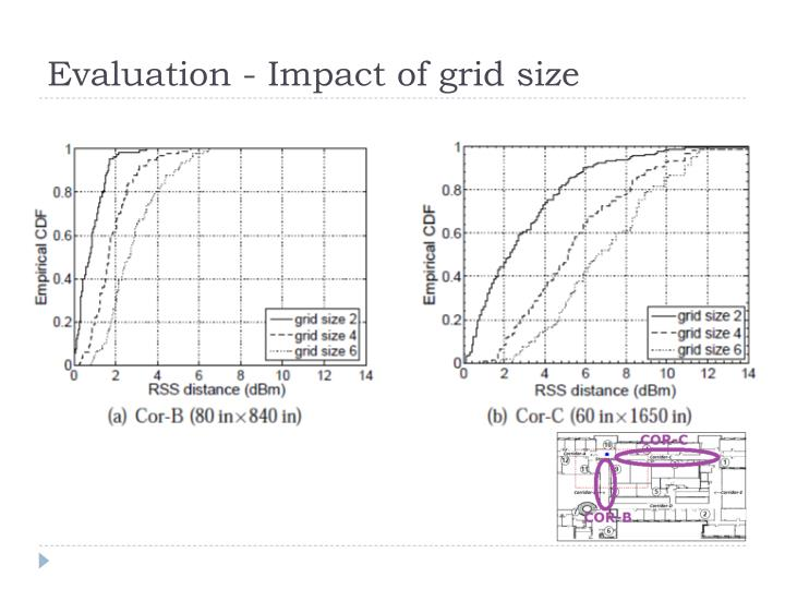 Evaluation - Impact of grid