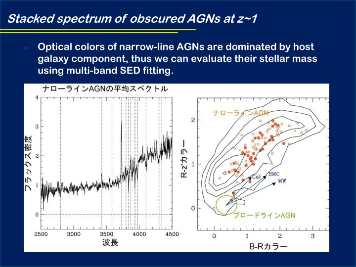 Stacked spectrum of obscured AGNs at z~1