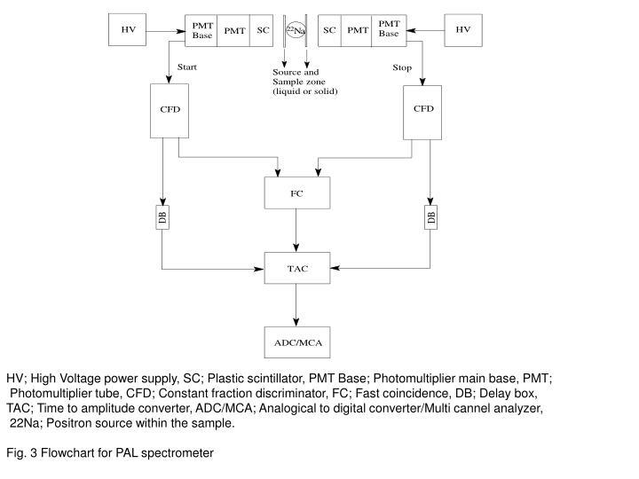 HV; High Voltage power supply, SC; Plastic scintillator, PMT Base; Photomultiplier main base, PMT;