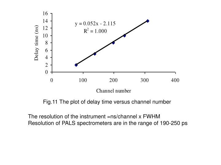 Fig.11 The plot of delay time versus channel number