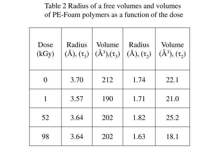 Table 2 Radius of a free volumes and volumes