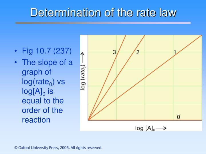 determination of a rate law lab Conclusion in this experiment, in order to find the rate of the documents similar to experiment three: the crystal violet rate law determination of the.