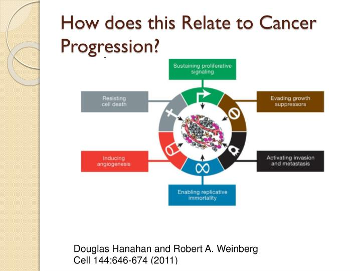 How does this Relate to Cancer Progression?