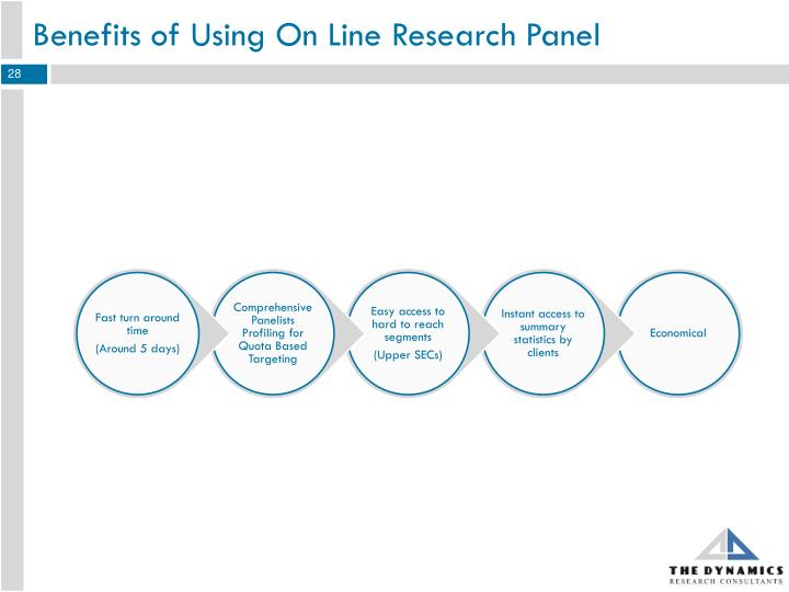 Benefits of Using On Line Research Panel