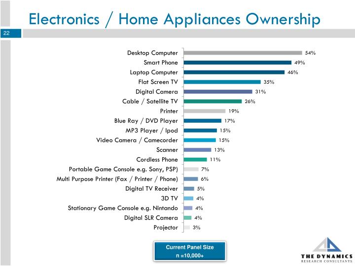 Electronics / Home Appliances Ownership