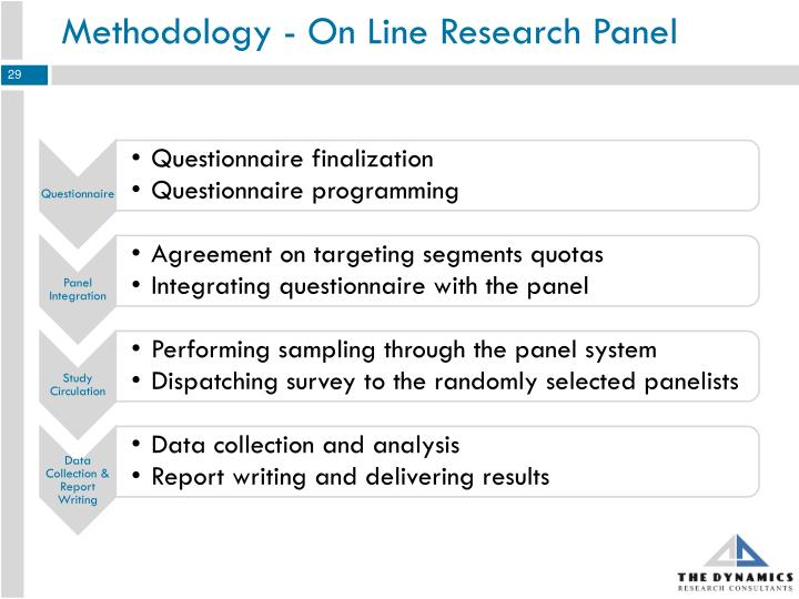 Methodology - On Line Research Panel