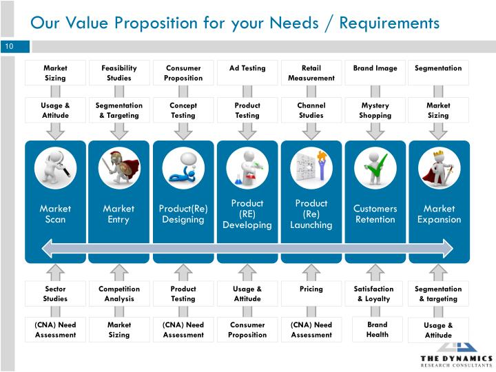 Our Value Proposition for your Needs / Requirements
