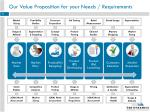 our value proposition for your needs requirements