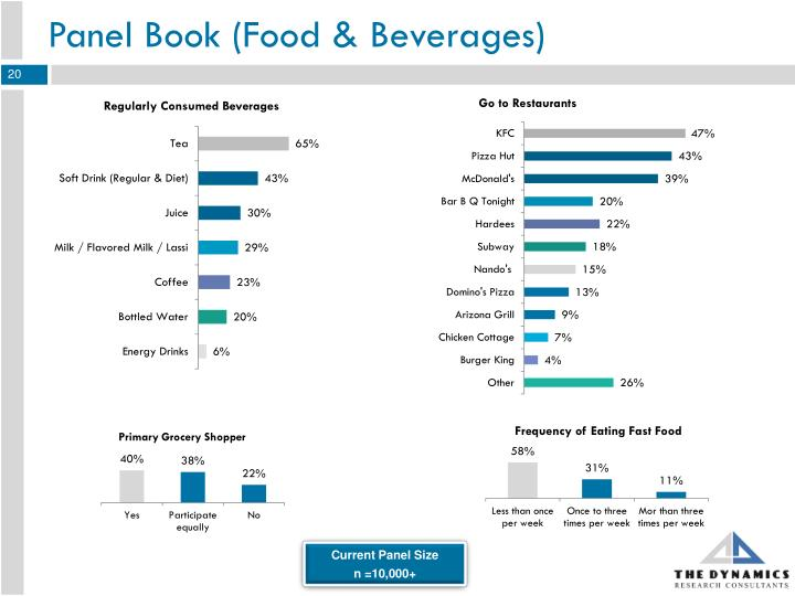 Panel Book (Food & Beverages)