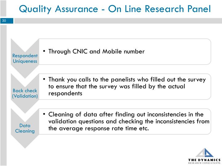 Quality Assurance - On Line Research Panel