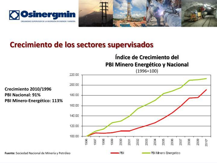 Crecimiento de los sectores supervisados