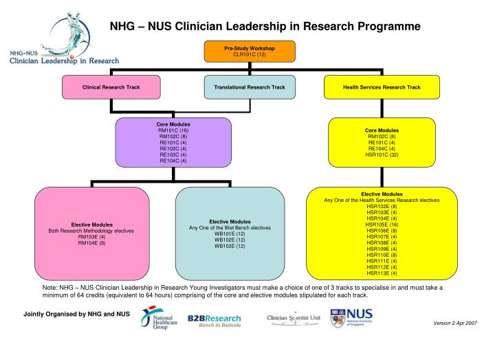 Nhg nus clinician leadership in research programme