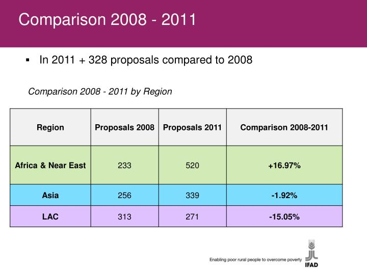 Comparison 2008 - 2011