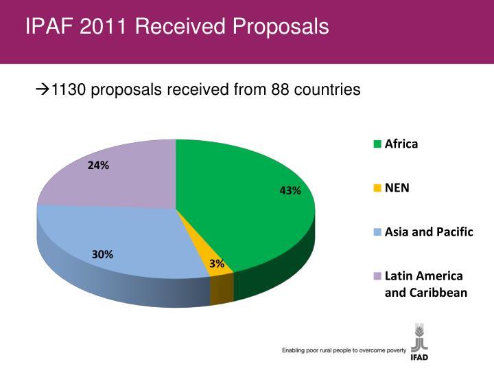 IPAF 2011 Received Proposals