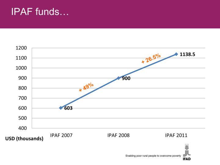 IPAF funds…