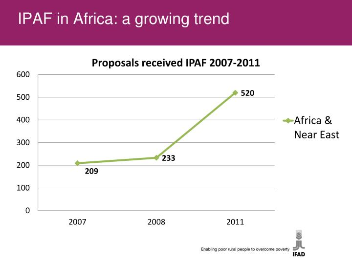 IPAF in Africa: a growing trend