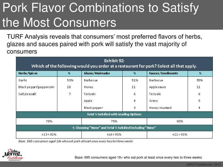 Pork Flavor Combinations to Satisfy the Most Consumers