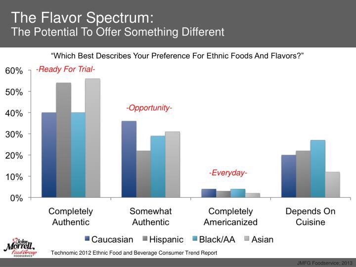 The Flavor Spectrum: