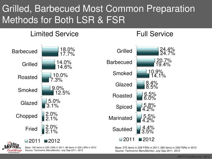 Grilled, Barbecued Most Common Preparation Methods for Both LSR & FSR