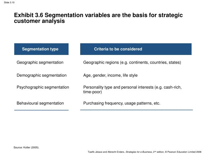 basis of segmentation Market segmentation is a convenient method marketers use to cut costs and boost their conversions it allows them to be specific in their planning.