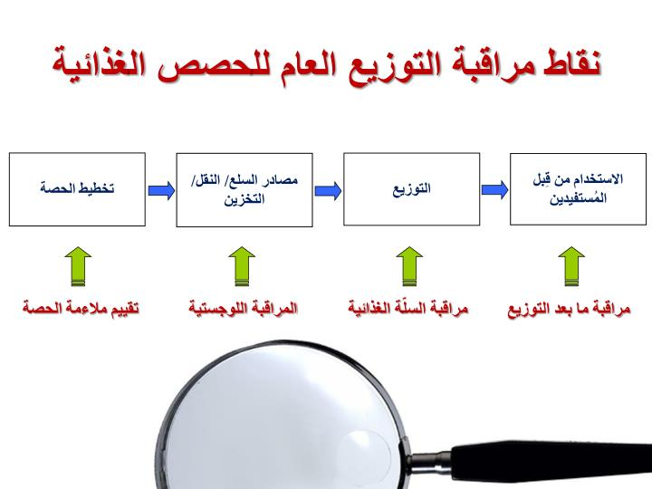 نقاط مراقبة التوزيع العام لل