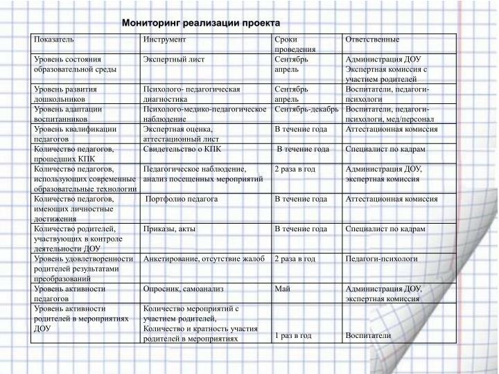 Мониторинг реализации
