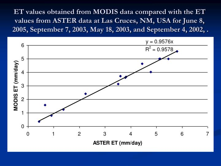 ET values obtained from MODIS data compared with the ET values from ASTER data at Las Cruces, NM, USA for June 8, 2005, September 7, 2003, May 18, 2003, and September 4, 2002, .
