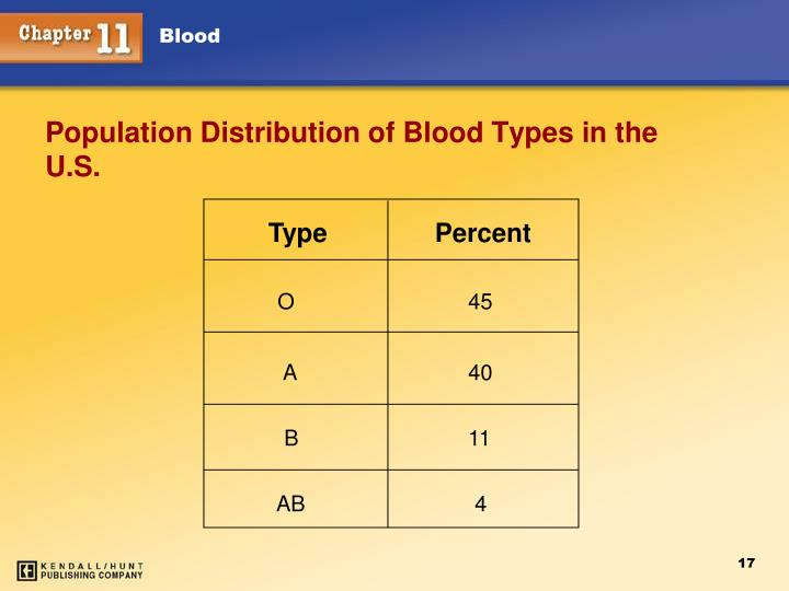 Population Distribution of Blood Types in the U.S.