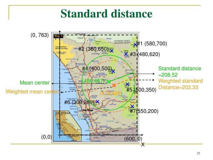 Standard distance